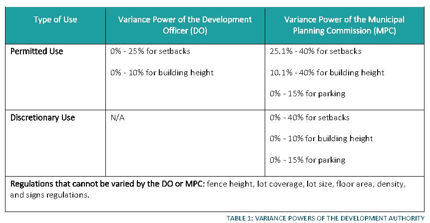 Table 1 - LUB 2021-04